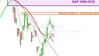 CAC40 Index CAC40: analyse technique et matrice de trading pour Lundi 15/06/19