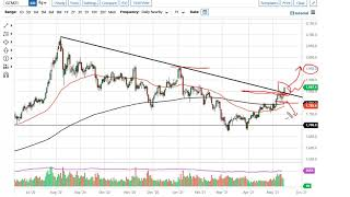 GOLD - USD Gold and AUD/USD Forecast May 18, 2021