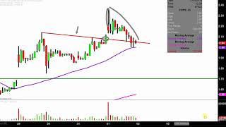 Top Ships Inc - TOPS Stock Chart Technical Analysis for 12-08-17