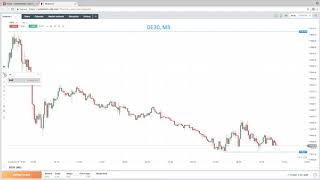 DAX30 Perf Index Scalping the DAX: 2019 Video Strategy Guide