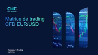 EUR/USD Préparation de la journée de trading sur CFD EURUSD [29/01/20]
