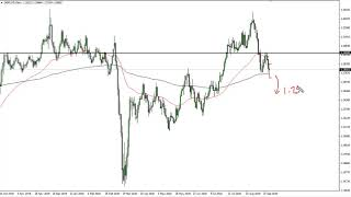 GBP/USD GBP/USD Technical Analysis for September 23, 2020 by FXEmpire