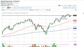AMP LIMITED S&P 500 Technical Analysis for July 22, 2019 by FXEmpire