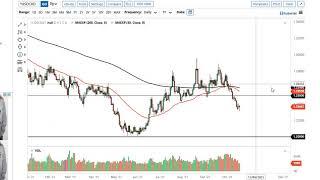 WTI CRUDE OIL WTI Crude Oil and USD/CAD Forecast October 20, 2021