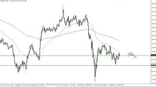 GBP/JPY GBP/JPY Technical Analysis for May 29, 2020 by FXEmpire