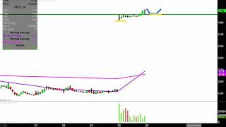 ARATANA THERAPEUTICS INC. Aratana Therapeutics, Inc. - PETX Stock Chart Technical Analysis for 04-26-2019