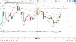 BITCOIN Bitcoin, EOS, Ethereum, and Ripple's XRP    Daily Tech Analysis   July 9th, 2020