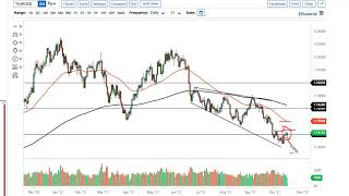 EUR/USD EUR/USD and GBP/USD Forecast October 19, 2021