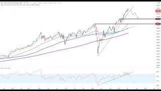 DOW JONES INDUSTRIAL AVERAGE Wall Street – Achtung!