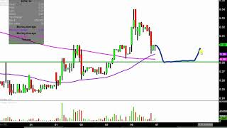 DPW HOLDINGS INC. DPW Holdings, Inc. - DPW Stock Chart Technical Analysis for 11-06-18
