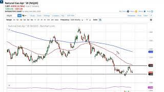 WTI CRUDE OIL WTI Crude Oil and Natural Gas Forecast February 27, 2020