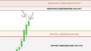 CAC40 Index CAC40: analyse technique et matrice de trading pour Mercredi [24/041/19]