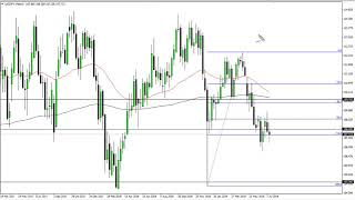 USD/JPY USD/JPY Technical Analysis for the week of July 22, 2019 by FXEmpire