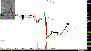 RITE AID CORP. Rite Aid Corporation - RAD Stock Chart Technical Analysis for 04-11-2019