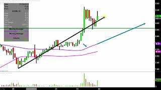 AXSOME THERAPEUTICS INC. Axsome Therapeutics, Inc. - AXSM Stock Chart Technical Analysis for 02-01-2019