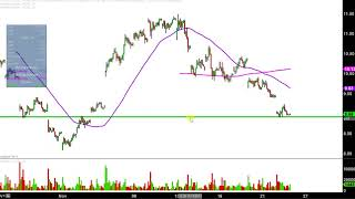 Ugaz Stock Quote Fascinating Velocityshares 3X Long Natural Gas Etn  Ugaz Stock Chart