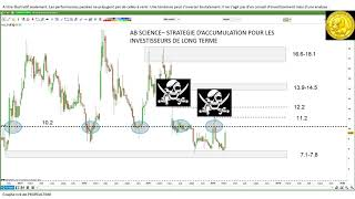 AB SCIENCE AB Science: stratégie pour investisseurs de long terme et pour traders [15/03/18]