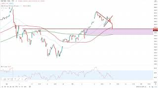 DOW JONES INDUSTRIAL AVERAGE Wall Street – Es bleibt unentschlossen…