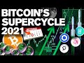 BITCOINs SuperCycle 2021. It's Coming!! You READY!?