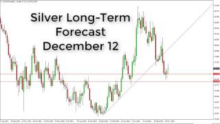 SILVER Silver Prices forecast for the week of December 12 2016, Technical Analysis