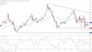 WYNN RESORTS LTD. Wynn Resorts Analysis by FX Empire