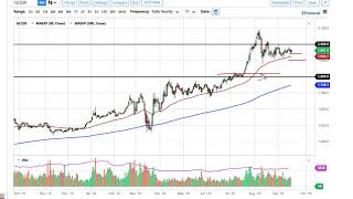 GOLD - USD Gold and Silver Forecast September 21, 2020