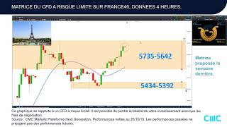 EUR/USD Trading court terme cfd EURUSD France40 Allemagne30 US30 [02/11/19]