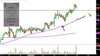 ADAMAS PHARMACEUTICALS INC. Adamas Pharmaceuticals, Inc. - ADMS Stock Chart Technical Analysis for 09-20-2019