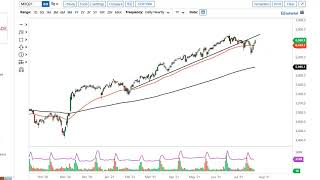 CAC40 INDEX DAX and CAC Forecast July 26, 2021