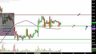 AMARIN CORP. Amarin Corporation plc - AMRN Stock Chart Technical Analysis for 01-18-2019