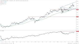 COSTCO WHOLESALE Costco Analysis by FX Empire