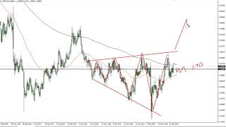 GBP/USD GBP/USD Technical Analysis for the Week of October 26, 2020 by FXEmpire
