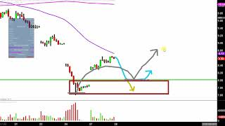 Ugaz Stock Quote Amazing Velocityshares 3X Long Natural Gas Etn  Ugaz Stock Chart