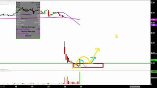 FLOTEK INDUSTRIES INC. Flotek Industries, Inc. - FTK Stock Chart Technical Analysis for 04-23-18
