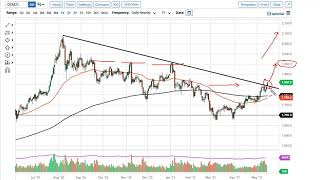 GOLD - USD Gold Technical Analysis for May 18, 2021 by FXEmpire