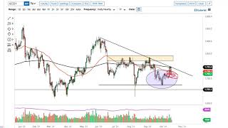 GOLD - USD Gold Technical Analysis for October 19, 2021 by FXEmpire