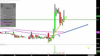 DPW HOLDINGS INC. DPW Holdings, Inc. - DPW Stock Chart Technical Analysis for 02-08-2019