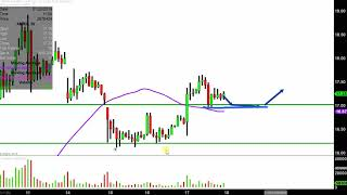 AMARIN CORP. Amarin Corporation plc - AMRN Stock Chart Technical Analysis for 01-17-2019