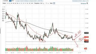 USD/MXN USD/MXN Forecast June 11, 2021