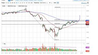 WTI CRUDE OIL WTI Crude Oil Forecast July 10, 2020