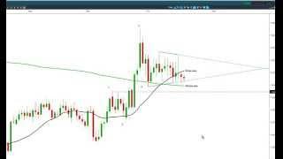 EUR/NZD EURNZD Triangle