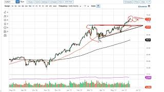 WTI CRUDE OIL WTI Crude Oil Forecast June 17, 2021