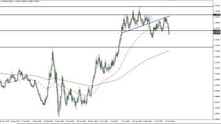 EUR/USD EUR/USD Technical Analysis for November 2, 2020 by FXEmpire