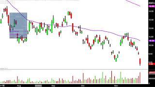 Ugaz Stock Quote Amusing Velocityshares 3X Long Natural Gas Etn  Ugaz Stock Chart