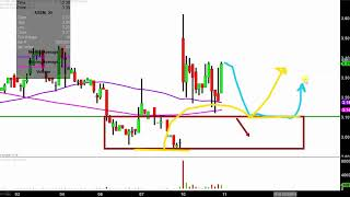 AXSOME THERAPEUTICS INC. Axsome Therapeutics, Inc. - AXSM Stock Chart Technical Analysis for 12-10-18