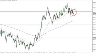 USD/JPY USD/JPY Technical Analysis for August 03, 2021 by FXEmpire