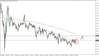 USD/JPY USD/JPY Technical Analysis for January 28, 2021 by FXEmpire
