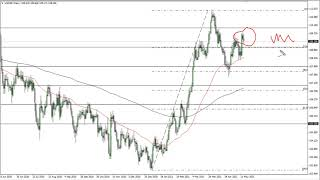 USD/JPY USD/JPY Technical Analysis for May 17, 2021 by FXEmpire