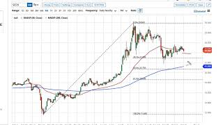 GOLD - USD Gold and Silver Forecast October 27, 2020