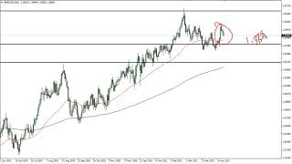 GBP/USD GBP/USD Technical Analysis for April 23, 2021 by FXEmpire